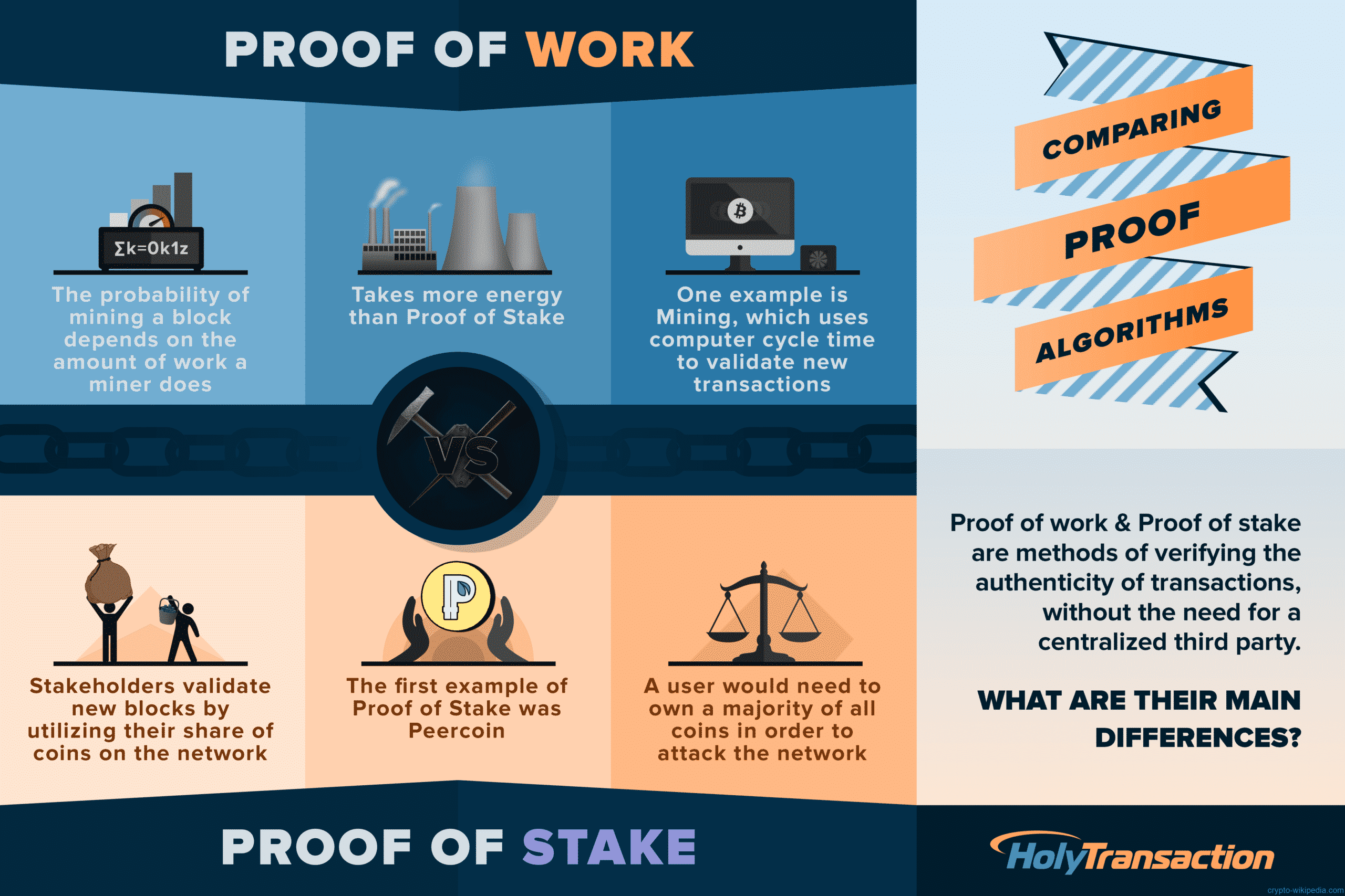 Proof-of-Work and Proof-of-Stake