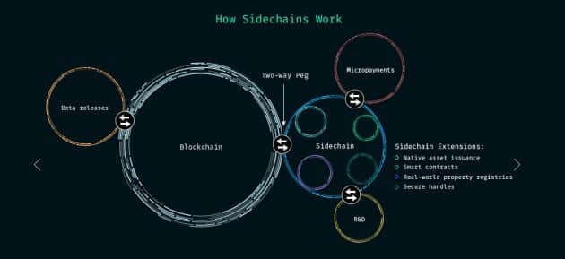 how the sidechains work