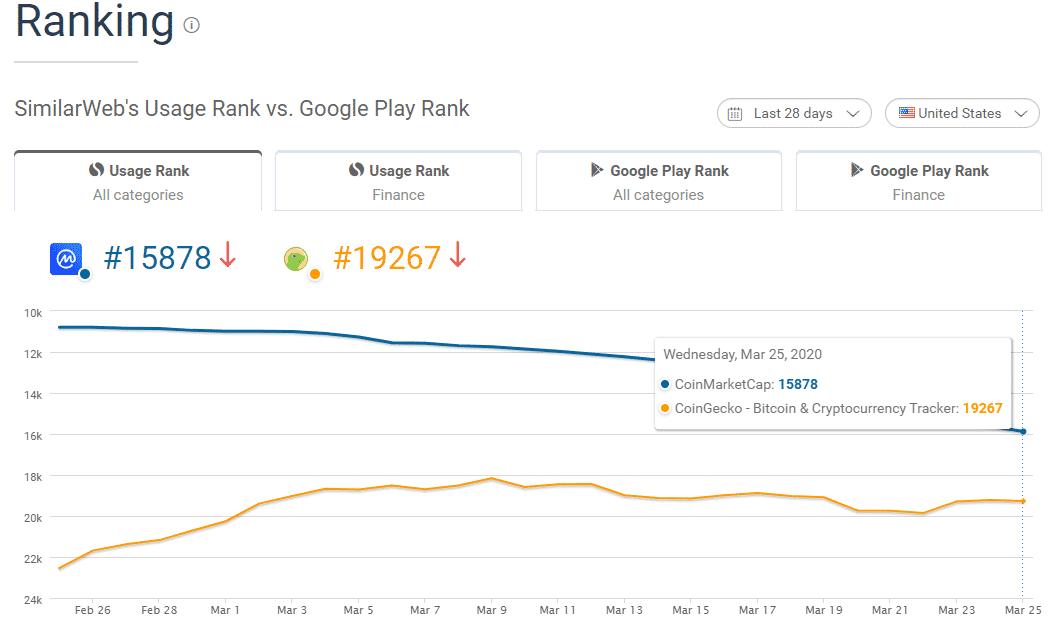 CoinMarketCap vs CoinGecko ranking