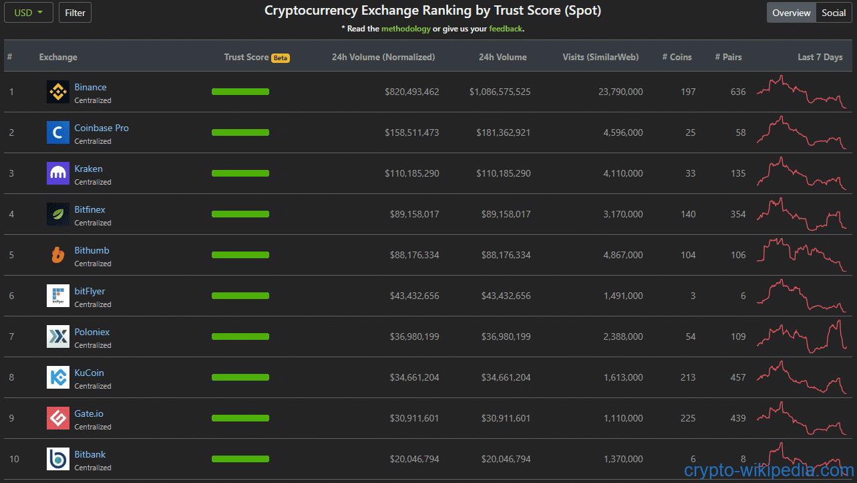 Trust-Score-CoinGecko