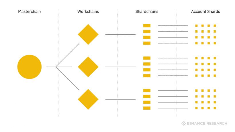 masterchain sidechains