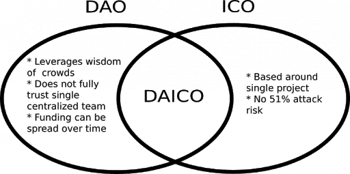 DAO DAICO ICO comparesion