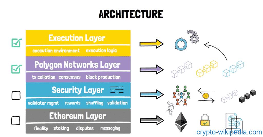 polygon architecture